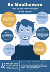 Mouth Cancer Month